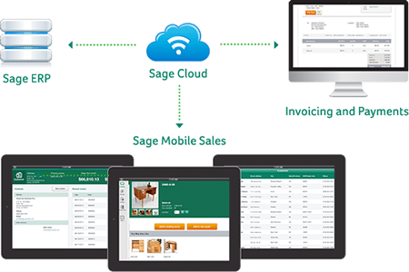 sales from the cloud
