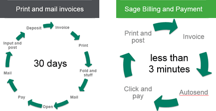 Sage payment cycle